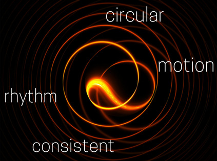 picture of circles with the words 'circular motion and consistent rhythm'